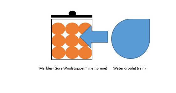 Gore windstopper membrane technology