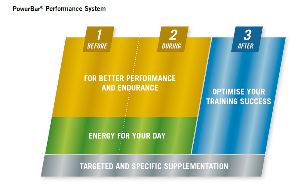 Powerbar sports nutrition graph